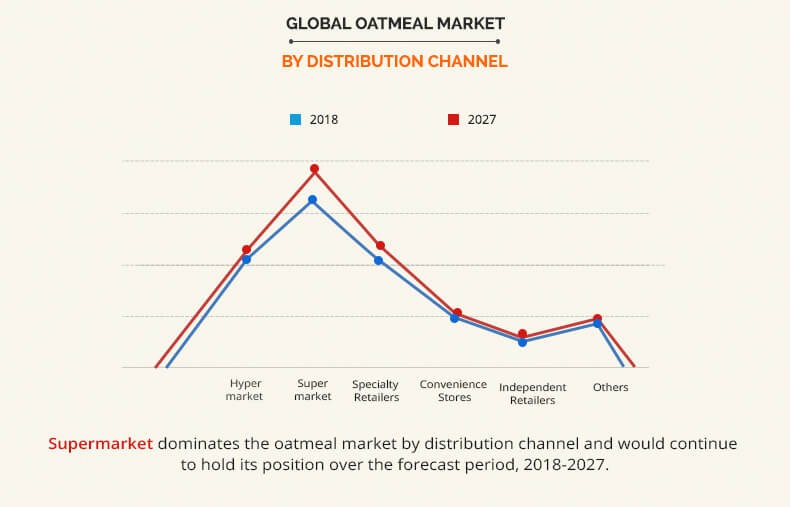 oatmeal market by distribution channel