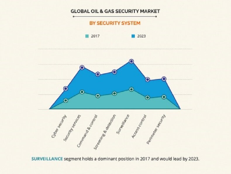 oil & gas security market by security system
