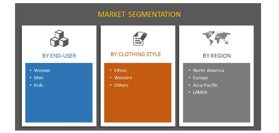 Online Clothing Rental Market Segmentation