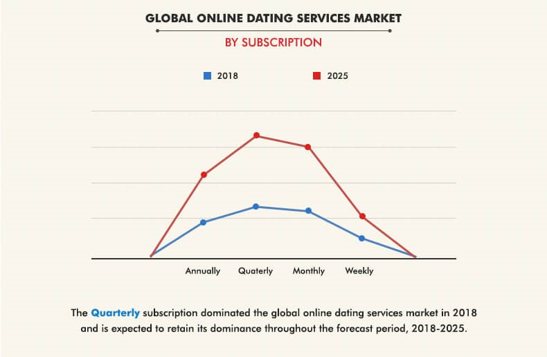 Conquer love with these crucial dating app statistics