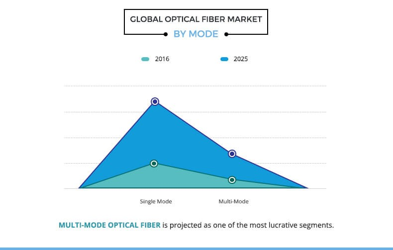 Optical Fiber Market By Mode