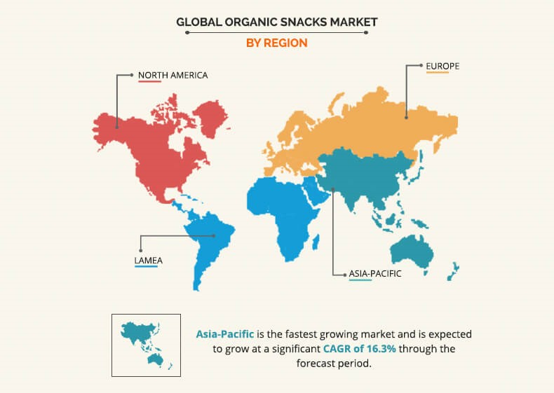 Organic Snacks Market By Region