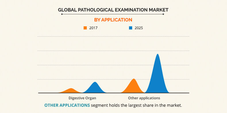 Pathological Examination Market by Application