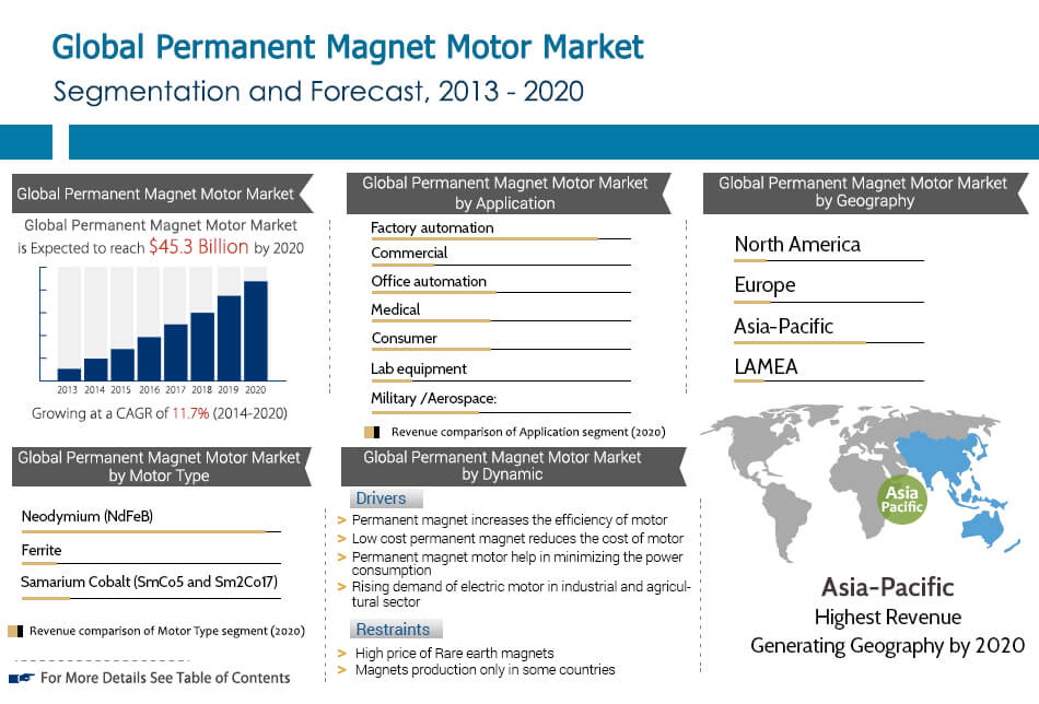Permanent Magnet Motor Market Size, Share, Industry Research
