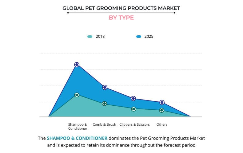 global pet grooming products market by type