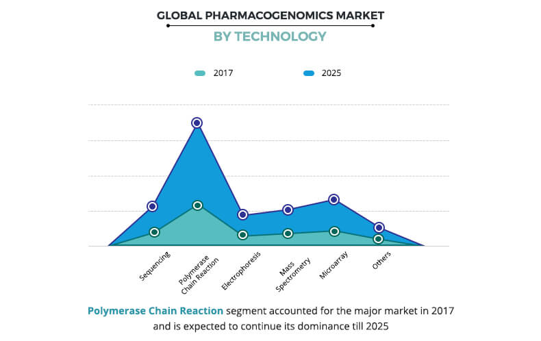 Pharmacogenomics Market By Technology