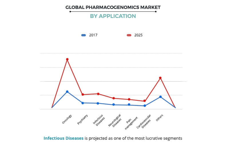Pharmacogenomics Market By Application