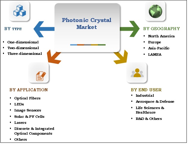 Photonic Crystal Market Segmentation