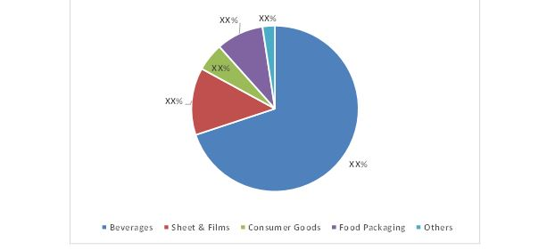 Polyethylene Terephthalate Market Share, By Application, 2015 (%)