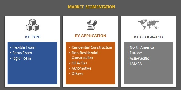 Polyurethane Foam Insulation Materials Market Segmentation