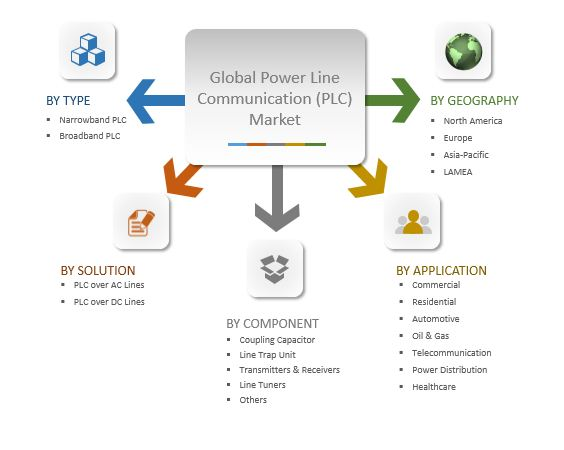 Power Line Communication (PLC) Systems Market Segmentation