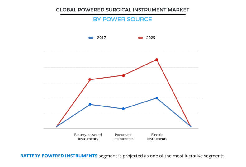 Powered Surgical Instrument Market Size,Share   Industry