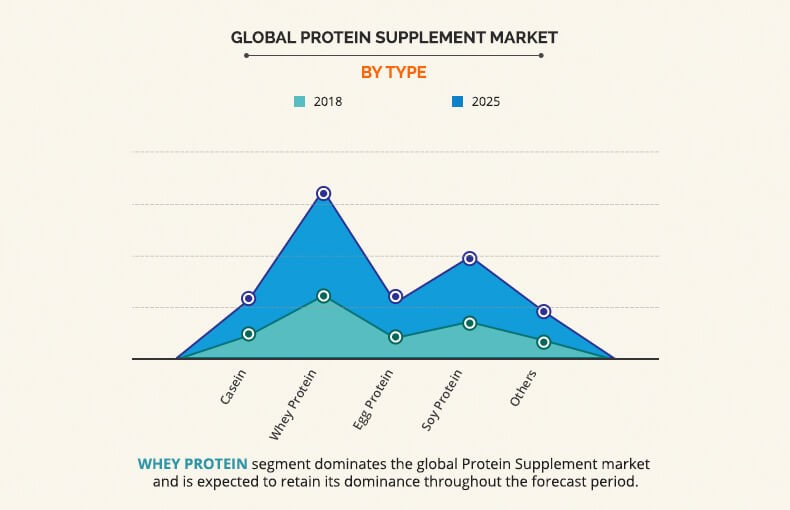 Protein supplement market by Type