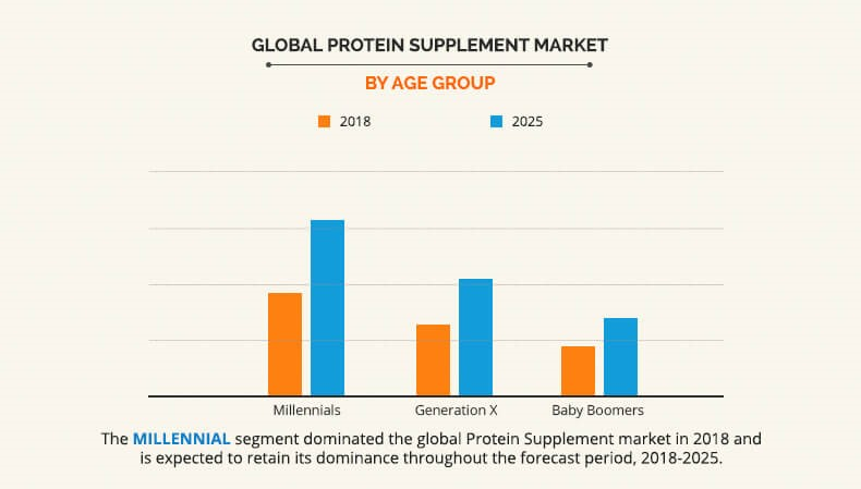 Protein supplement market by Age Group