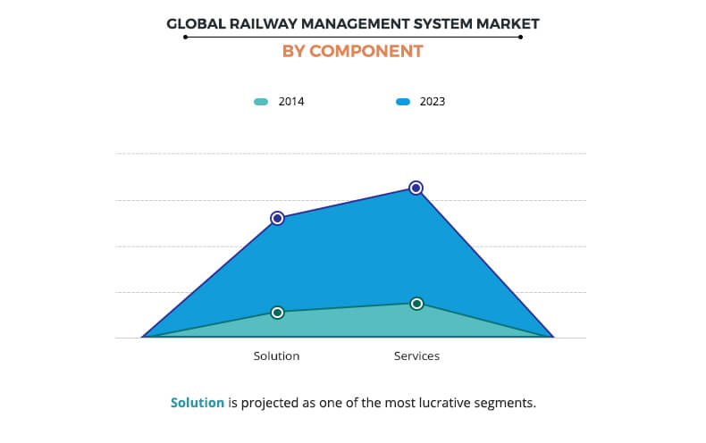 Railway Management System Market by Component