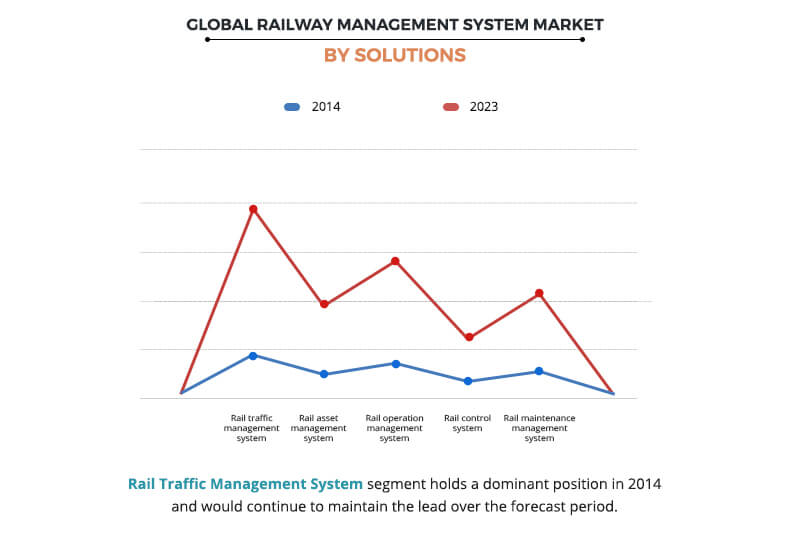Railway Management System Market by Solution