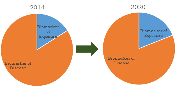 Biomarkers market revenues share by segment 2012 and 2020