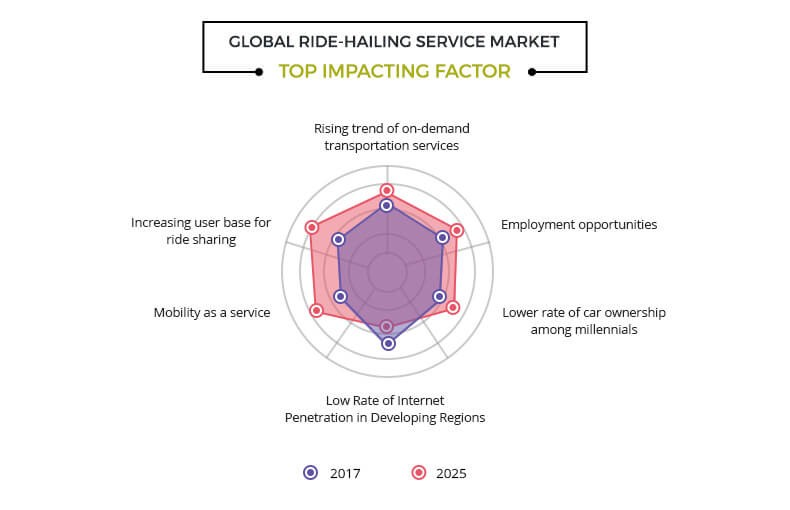 Ride-Hailing Service Market Size, Share and Analysis