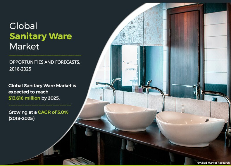 global sanitary ware market