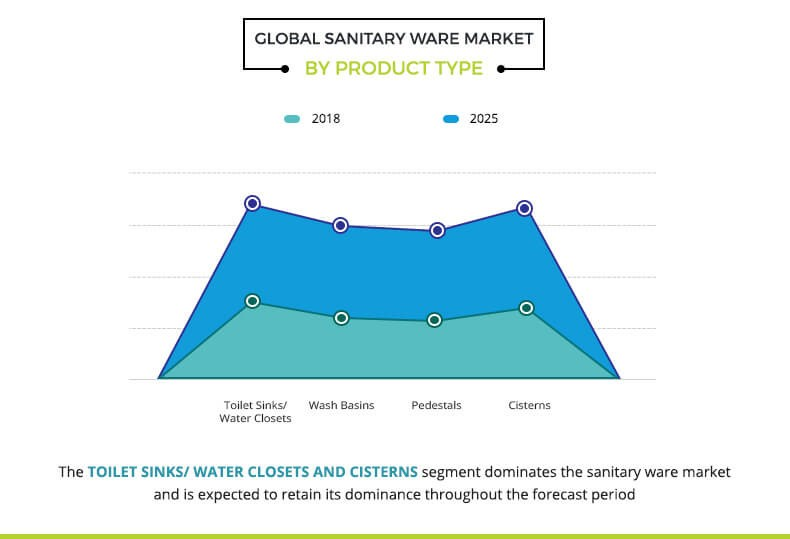 sanitary ware market by product type