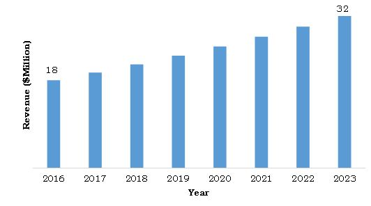 Saudi Arabia Radiotherapy Market, 2016-2023 ($Million