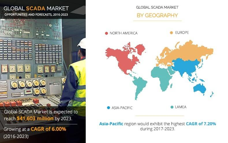 SCADA Market by Size, Share, and Industry Analysis - 2023