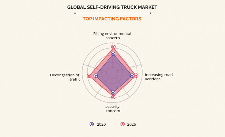 Self-Driving Truck Market top impacting factors