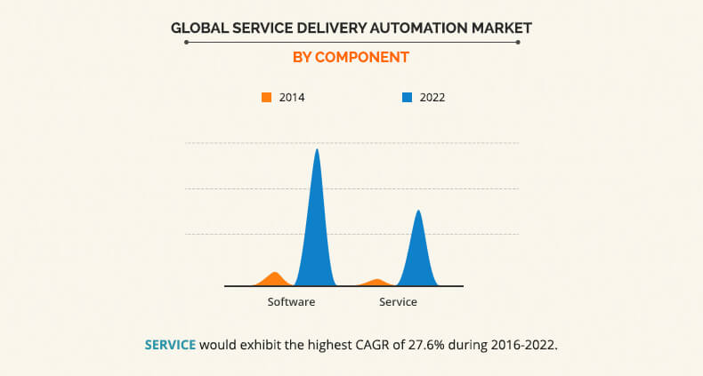 Service Delivery Automation Market by Component