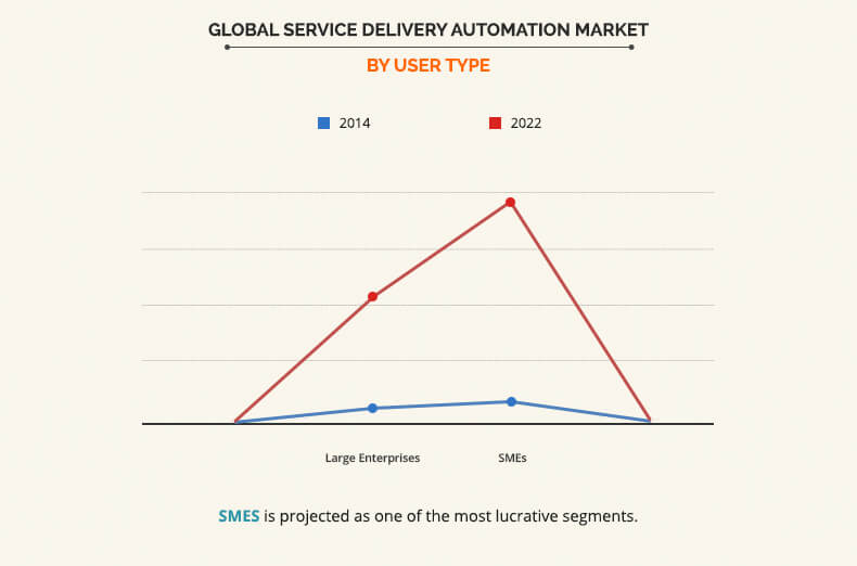 Service Delivery Automation Market by User Type