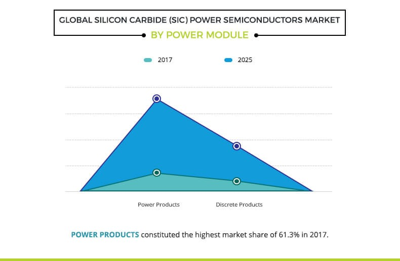 Silicon Carbide Power Semiconductors Market Size, Share and