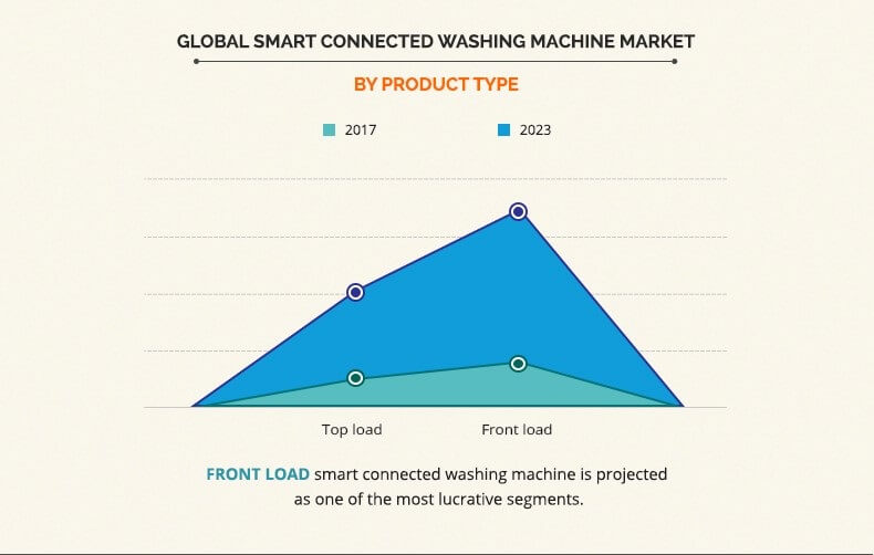 smart connected washing machine market by product type