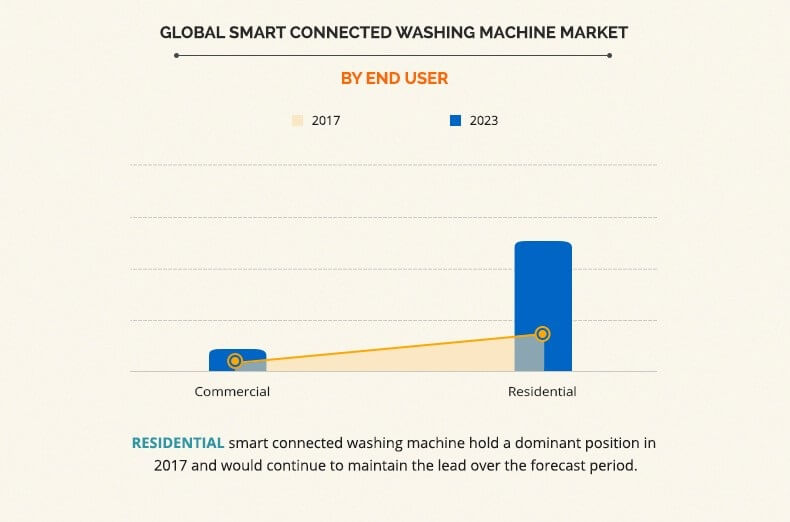 smart connected washing machine market by end user