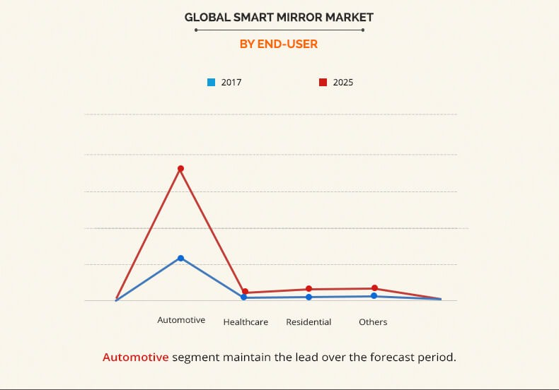 Smart Mirror Market by End-user