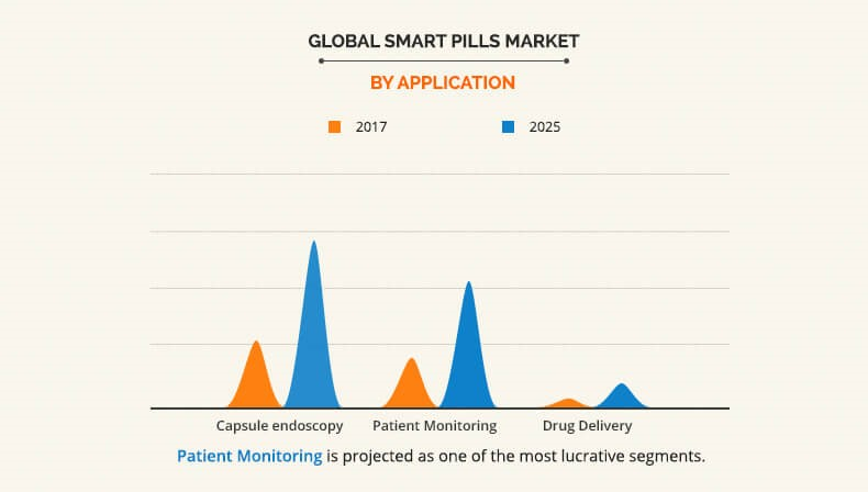 Smart Pills Market By Application