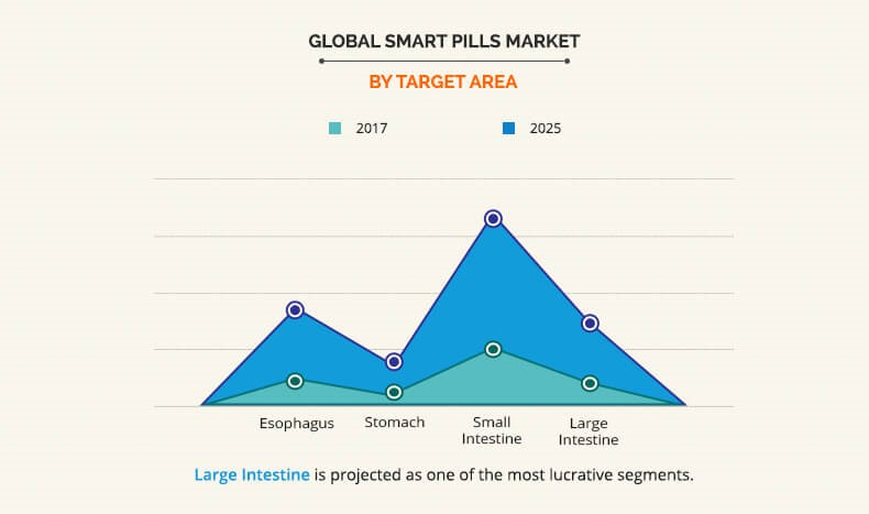 Smart Pills Market By Target Area