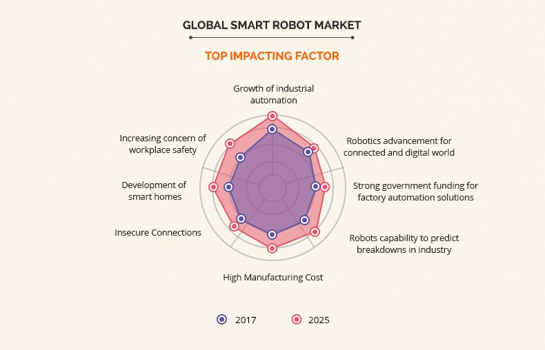Smart Robot Market top impacting factors