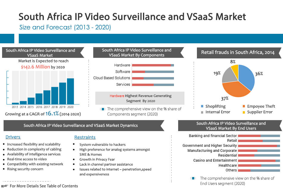 South Africa IP Video Surveillance and VSaaS Market Size 2013-2020