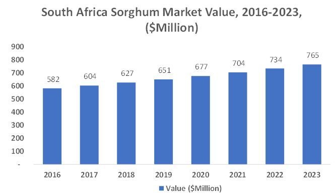 South Africa Sorghum and Sorghum Seeds Market, 20162023 ($million)