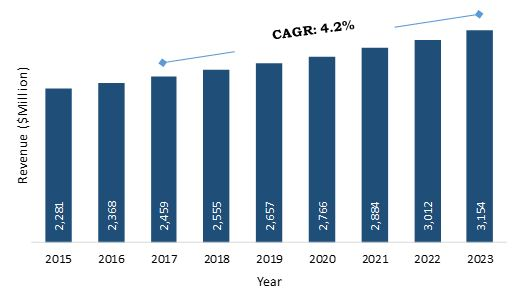 SOUTH & CENTRAL AMERICA INDUSTRIAL PACKAGING MARKET, 2015-2023 ($MILLION)