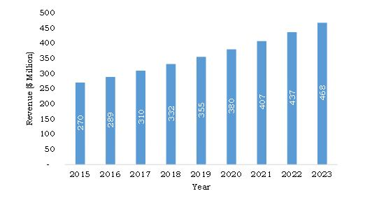 South Korea Fermentation Products Market, 2015-2023 ($Million)
