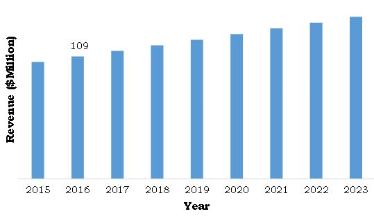 South Korea modified starch market, 20162023 ($million)