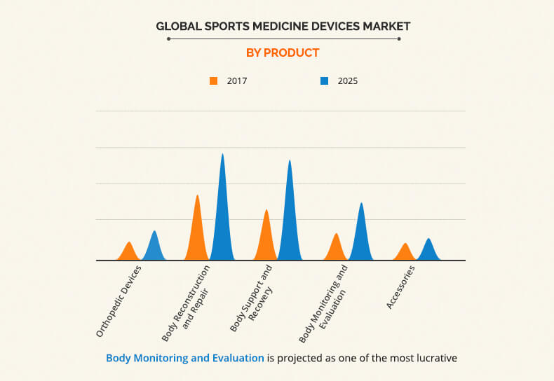 Sports Medicine Devices Market by Product Global Opportunity