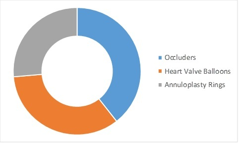 Structural Heart Repair Devices Market By Product