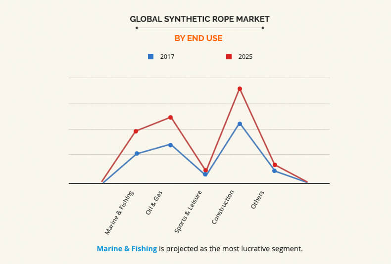 Synthetic Rope Market Size & Share | Industry Report 2018-2025