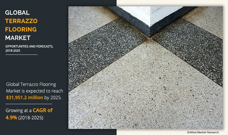 Terrazzo Flooring Market Size, Trend & Industry Forecast by