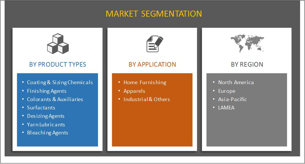 Textile Chemical Market Size & Share   Industry Forecast