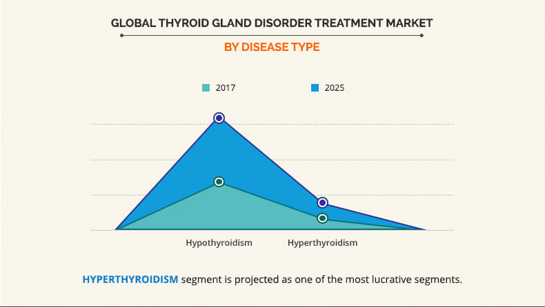 by disease type