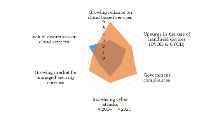 Top Impacting Factors in World Cloud Security Market