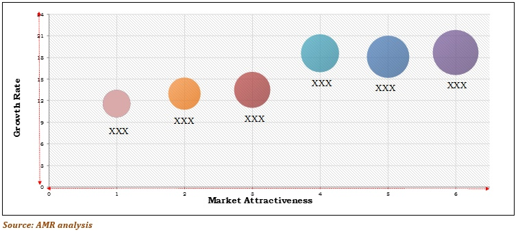 Top investment pockets of world smart home appliances market