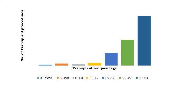 Transplant Procedures in The U.S by Age